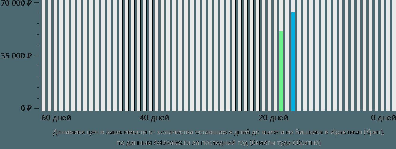 Динамика цен в зависимости от количества оставшихся дней до вылета из Бишкека в Ираклион (Крит)