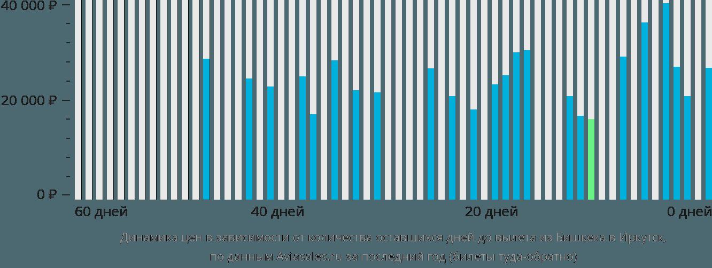 Динамика цен в зависимости от количества оставшихся дней до вылета из Бишкека в Иркутск