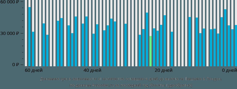 Динамика цен в зависимости от количества оставшихся дней до вылета из Бишкека в Лондон