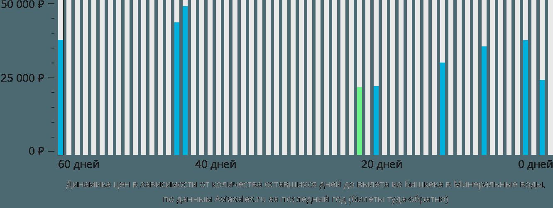 Динамика цен в зависимости от количества оставшихся дней до вылета из Бишкека в Минеральные воды