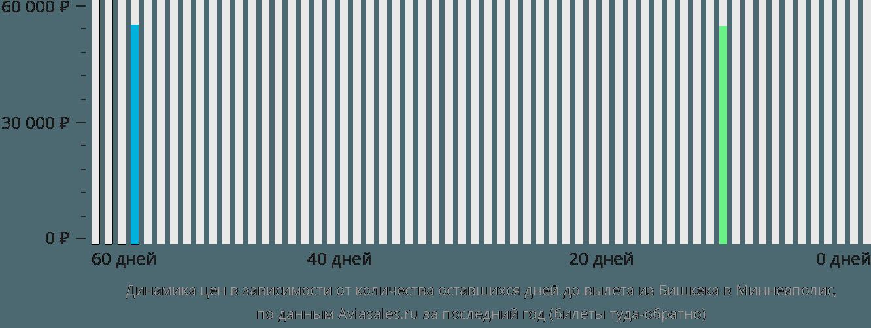 Динамика цен в зависимости от количества оставшихся дней до вылета из Бишкека в Миннеаполис