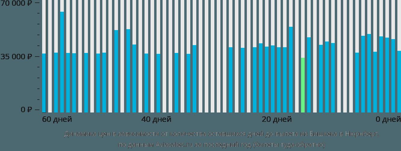 Динамика цен в зависимости от количества оставшихся дней до вылета из Бишкека в Нюрнберг