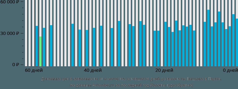 Динамика цен в зависимости от количества оставшихся дней до вылета из Бишкека в Париж
