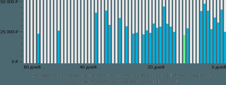 Динамика цен в зависимости от количества оставшихся дней до вылета из Бишкека в Симферополь