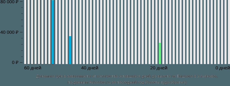 Динамика цен в зависимости от количества оставшихся дней до вылета из Бишкека в Ульяновск