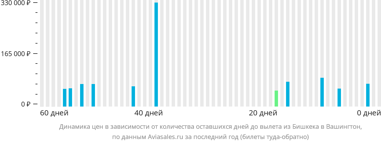 Динамика цен в зависимости от количества оставшихся дней до вылета из Бишкека в Вашингтон