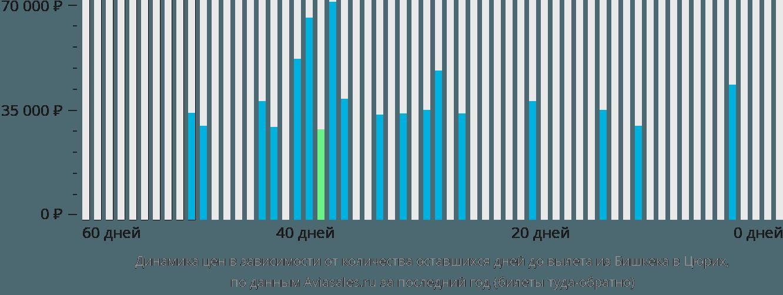 Динамика цен в зависимости от количества оставшихся дней до вылета из Бишкека в Цюрих
