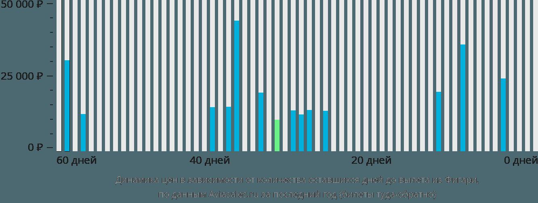 Динамика цен в зависимости от количества оставшихся дней до вылета из Фигари