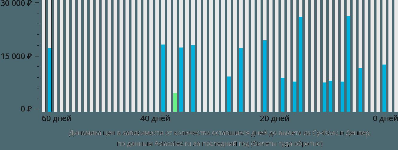 Динамика цен в зависимости от количества оставшихся дней до вылета из Су-Фолс в Денвер