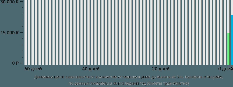 Динамика цен в зависимости от количества оставшихся дней до вылета из Эль Калафате в Ушуайю