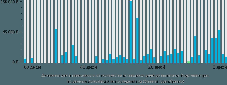 Динамика цен в зависимости от количества оставшихся дней до вылета из Фуэртевентуры