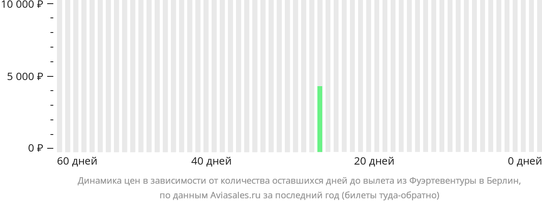 Динамика цен в зависимости от количества оставшихся дней до вылета из Фуэртевентуры в Берлин