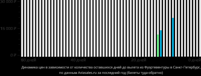 Динамика цен в зависимости от количества оставшихся дней до вылета из Фуэртевентуры в Санкт-Петербург