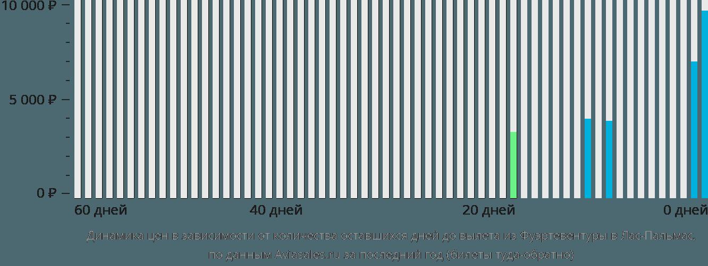 Динамика цен в зависимости от количества оставшихся дней до вылета из Фуэртевентуры в Лас-Пальмас