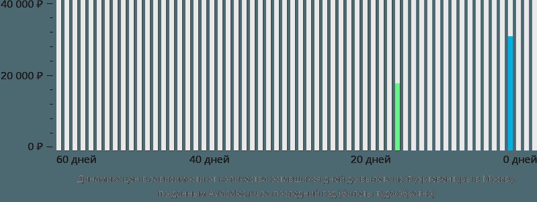 Динамика цен в зависимости от количества оставшихся дней до вылета из Фуэртевентуры в Москву