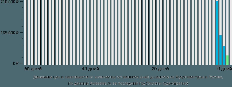 Динамика цен в зависимости от количества оставшихся дней до вылета из Фуэртевентуры в Россию