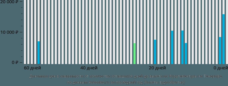 Динамика цен в зависимости от количества оставшихся дней до вылета из Фуэртевентуры на Тенерифе