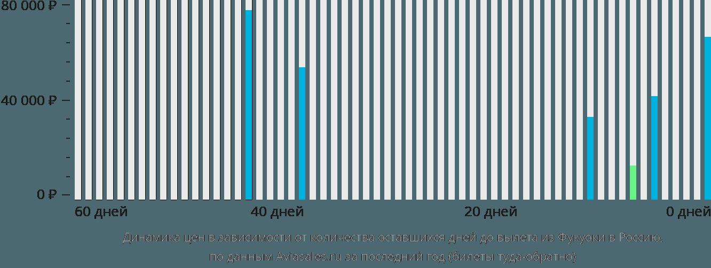 Динамика цен в зависимости от количества оставшихся дней до вылета из Фукуоки в Россию