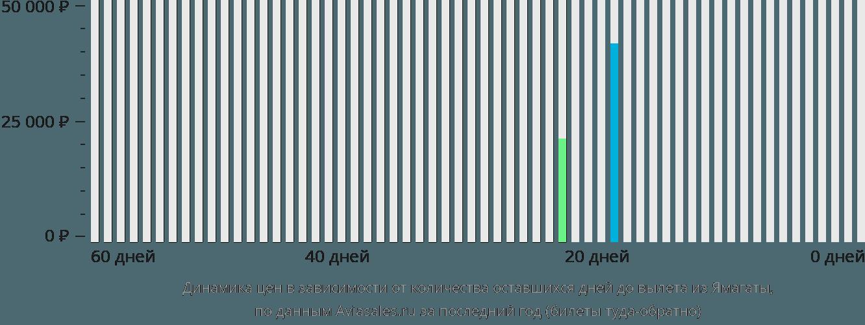 Динамика цен в зависимости от количества оставшихся дней до вылета из Ямагаты