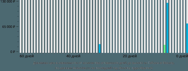 Динамика цен в зависимости от количества оставшихся дней до вылета из Габалы в Москву