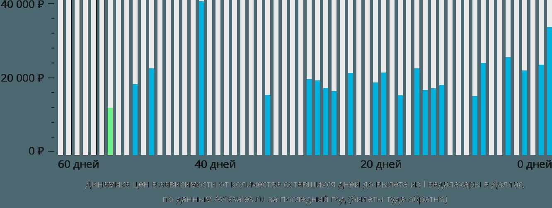 Динамика цен в зависимости от количества оставшихся дней до вылета из Гвадалахары в Даллас