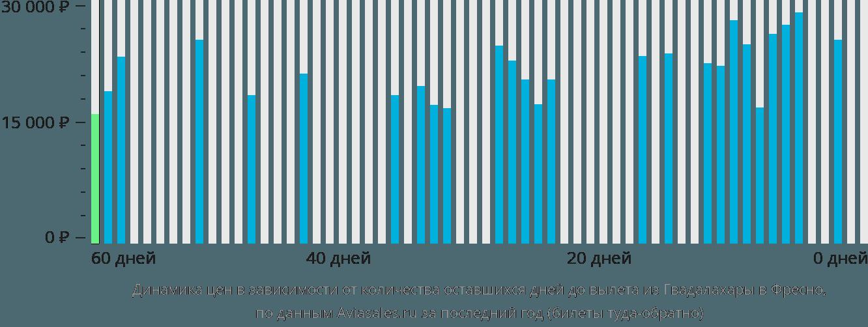 Динамика цен в зависимости от количества оставшихся дней до вылета из Гвадалахары в Фресно