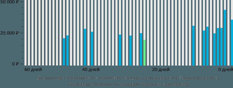 Динамика цен в зависимости от количества оставшихся дней до вылета из Гвадалахары в Сиэтл