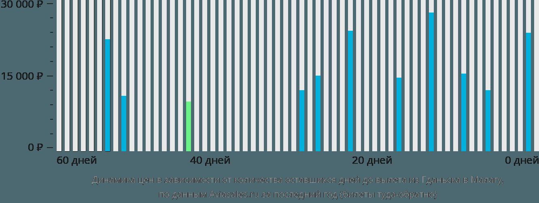 Динамика цен в зависимости от количества оставшихся дней до вылета из Гданьска в Малагу