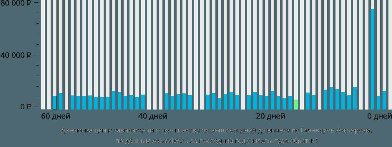 Динамика цен в зависимости от количества оставшихся дней до вылета из Гданьска в Амстердам