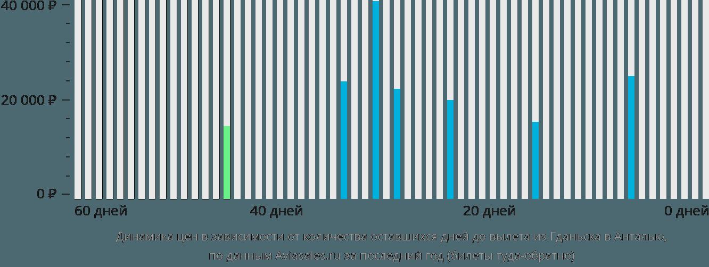 Динамика цен в зависимости от количества оставшихся дней до вылета из Гданьска в Анталью