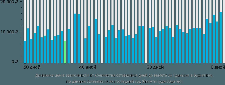 Динамика цен в зависимости от количества оставшихся дней до вылета из Гданьска в Барселону