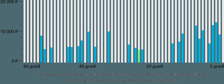 Динамика цен в зависимости от количества оставшихся дней до вылета из Гданьска в Берлин