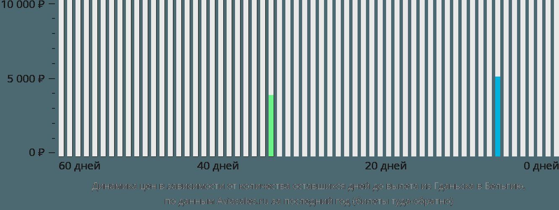 Динамика цен в зависимости от количества оставшихся дней до вылета из Гданьска в Бельгию