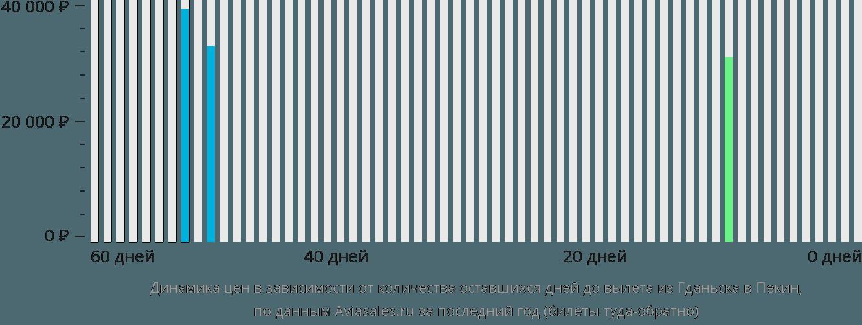 Динамика цен в зависимости от количества оставшихся дней до вылета из Гданьска в Пекин