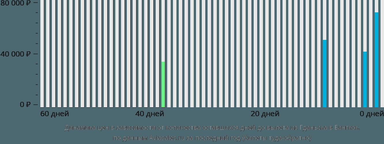 Динамика цен в зависимости от количества оставшихся дней до вылета из Гданьска в Бангкок