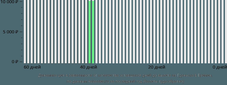 Динамика цен в зависимости от количества оставшихся дней до вылета из Гданьска в Бремен