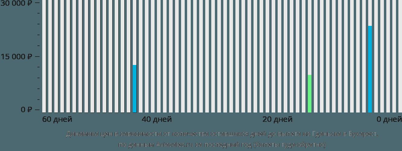 Динамика цен в зависимости от количества оставшихся дней до вылета из Гданьска в Бухарест