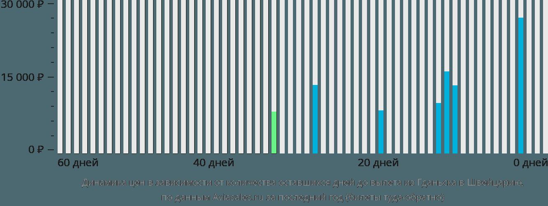 Динамика цен в зависимости от количества оставшихся дней до вылета из Гданьска в Швейцарию