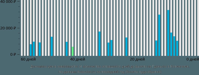 Динамика цен в зависимости от количества оставшихся дней до вылета из Гданьска в Копенгаген