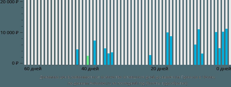 Динамика цен в зависимости от количества оставшихся дней до вылета из Гданьска в Чехию