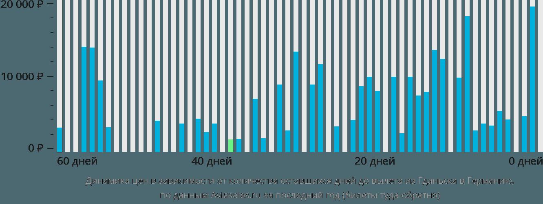 Динамика цен в зависимости от количества оставшихся дней до вылета из Гданьска в Германию