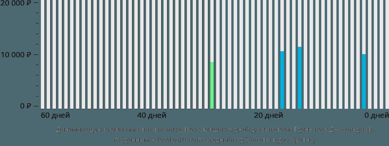 Динамика цен в зависимости от количества оставшихся дней до вылета из Гданьска в Дюссельдорф