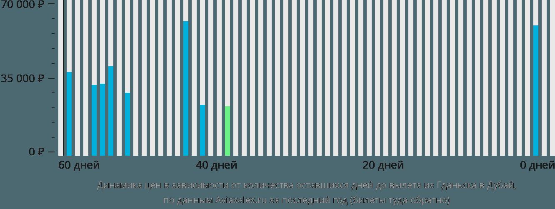 Динамика цен в зависимости от количества оставшихся дней до вылета из Гданьска в Дубай