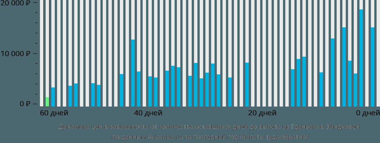 Динамика цен в зависимости от количества оставшихся дней до вылета из Гданьска в Эйндховен