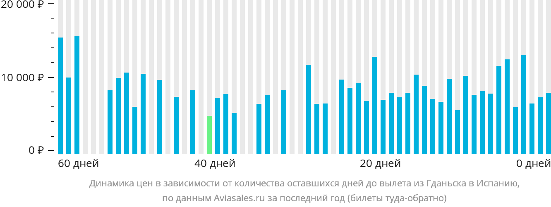 Динамика цен в зависимости от количества оставшихся дней до вылета из Гданьска в Испанию