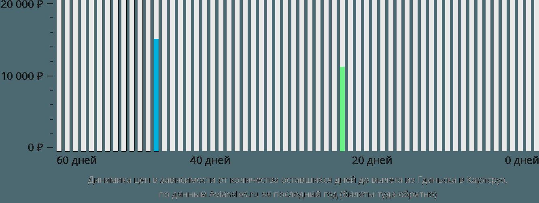 Динамика цен в зависимости от количества оставшихся дней до вылета из Гданьска в Карлсруэ
