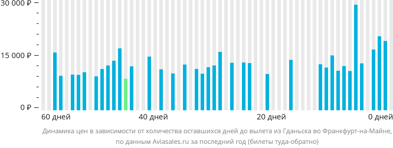 Динамика цен в зависимости от количества оставшихся дней до вылета из Гданьска во Франкфурт-на-Майне