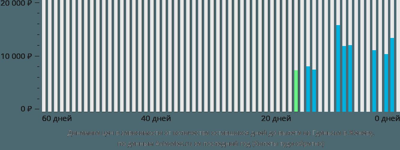 Динамика цен в зависимости от количества оставшихся дней до вылета из Гданьска в Женеву