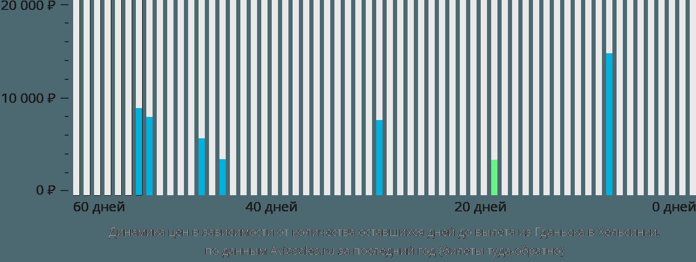 Динамика цен в зависимости от количества оставшихся дней до вылета из Гданьска в Хельсинки