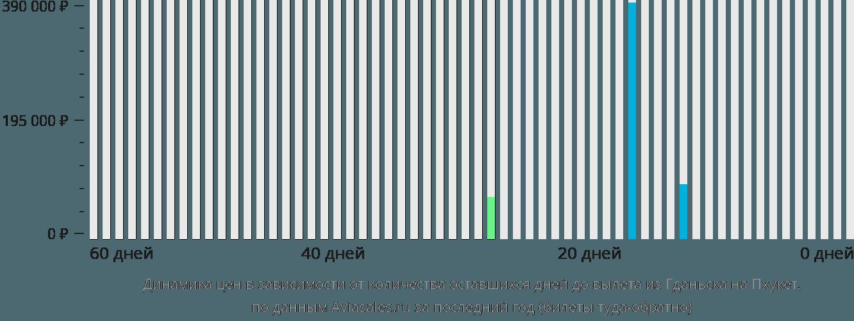 Динамика цен в зависимости от количества оставшихся дней до вылета из Гданьска на Пхукет